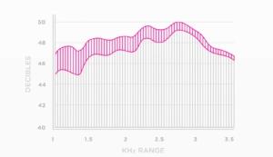 D'Addario NYXL Bassnaren: meer punch en crunch grafiek